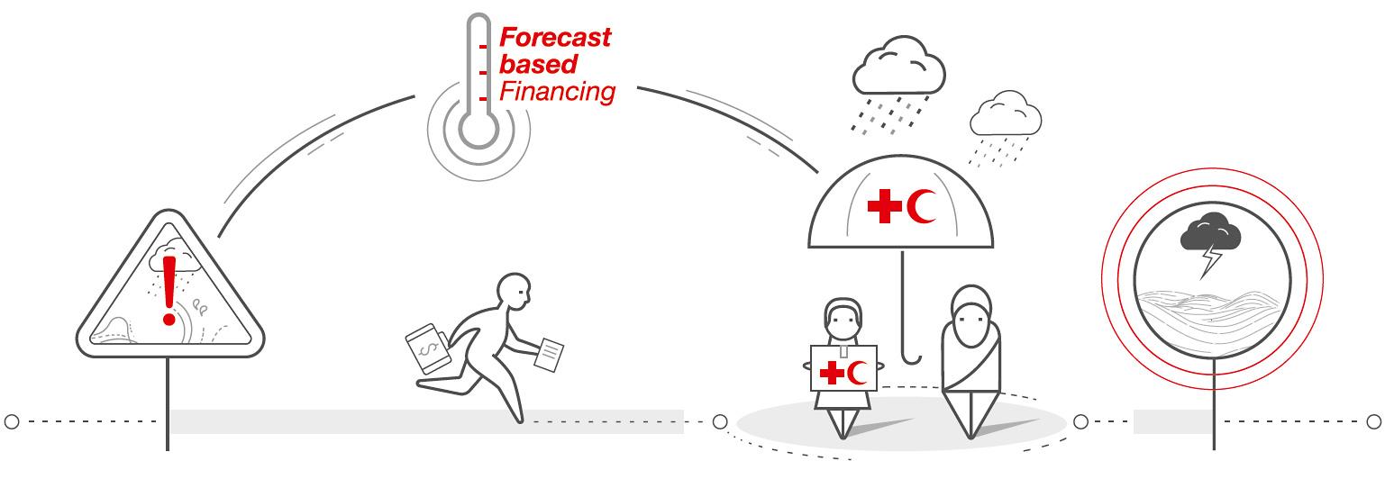 Grafik zur Erklärung vorausschauender Katastrophenhilfe